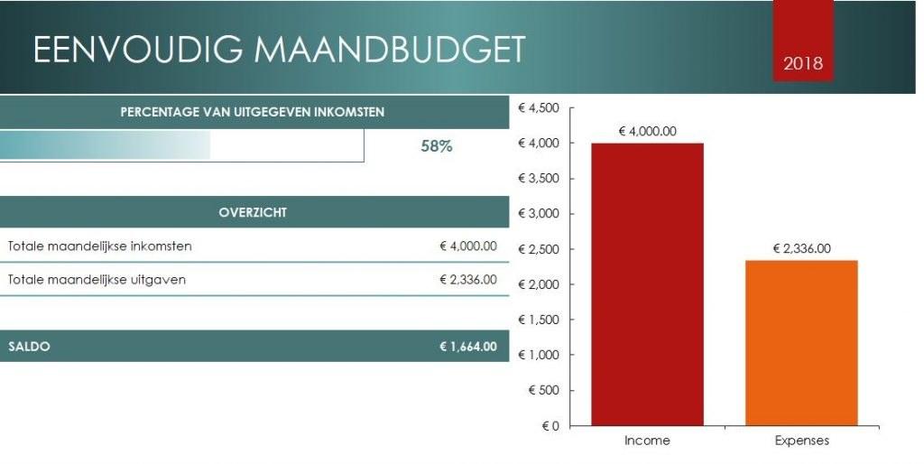 maandbudget plan